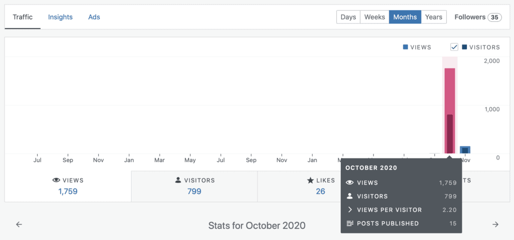 These are my blog stats for the entire month of October.